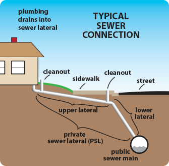 Diagram - Private Sewer Lateral