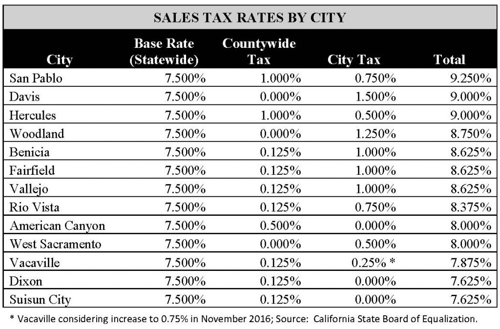 Chart - Sales Tax Rates by City