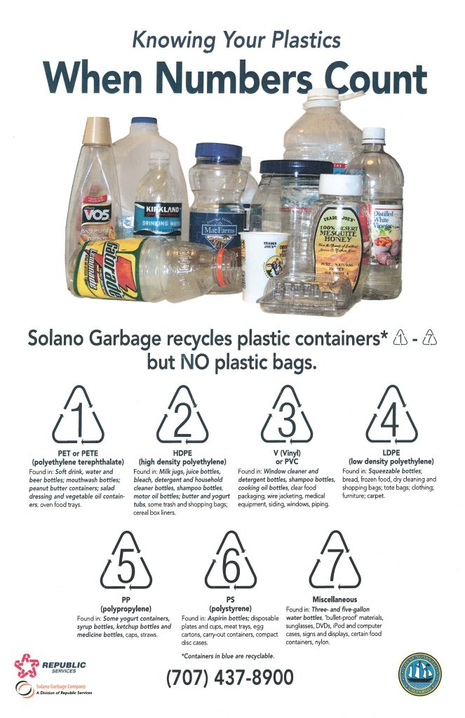 Plastic recycle number guide
